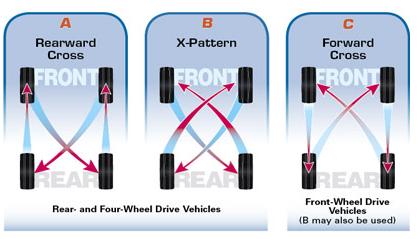 Tire Rotation Pattern >> Tires - Advanced Auto Clinic in Delavan, WI | Automotive Shop Repair